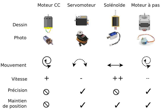 edm4640    u00c9lectronique  m u00e9canique et m u00e9dias interactifs